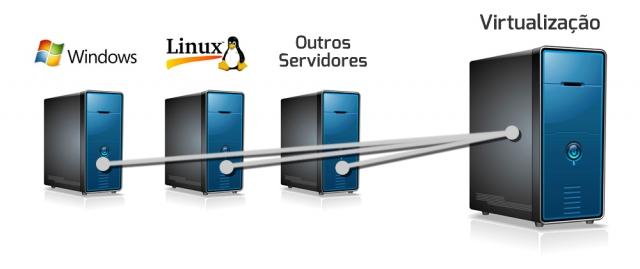 Virtualização de Servidores 1